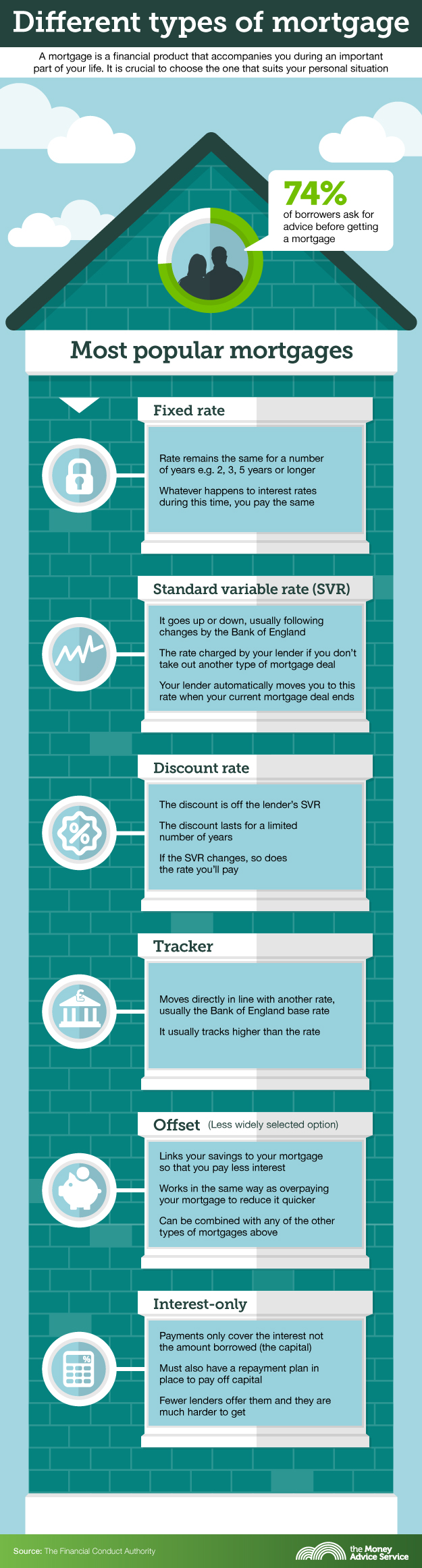 One minute guide to mortgages property blog for What type of loan to buy land