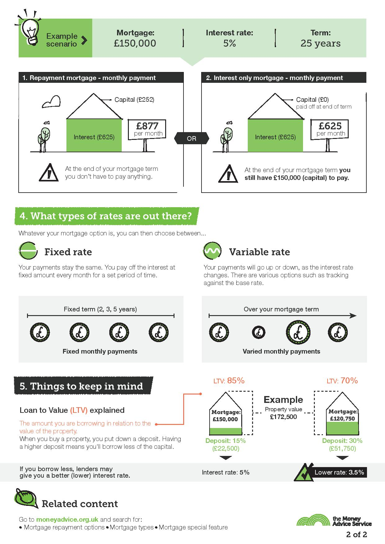 Interest rates explained infographic continued