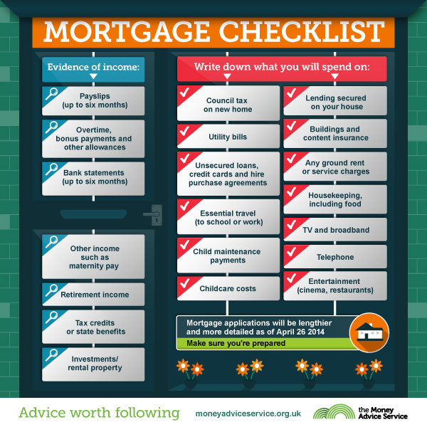The new mortgage rules and you property blog for Best app for home buying
