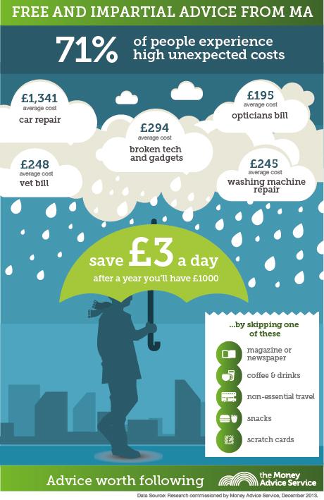 rainy day infographic