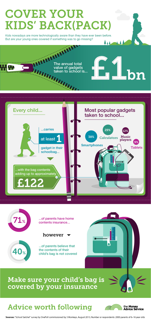 School bag insurance infographic