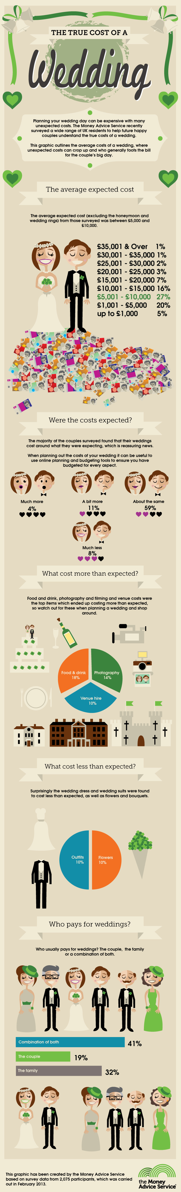 True cost of a wedding